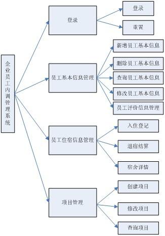 计算机新系统的功能结构图
